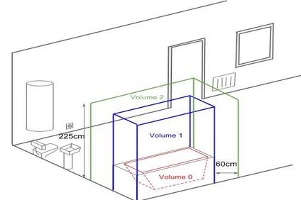 L Electricite Dans Votre Salle De Bain Des Normes Simplifiees